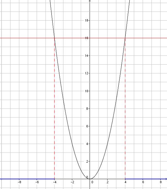 2nd - fonction carré - ex5-1