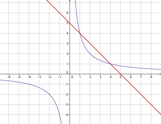2nd - fct inverse - ex8
