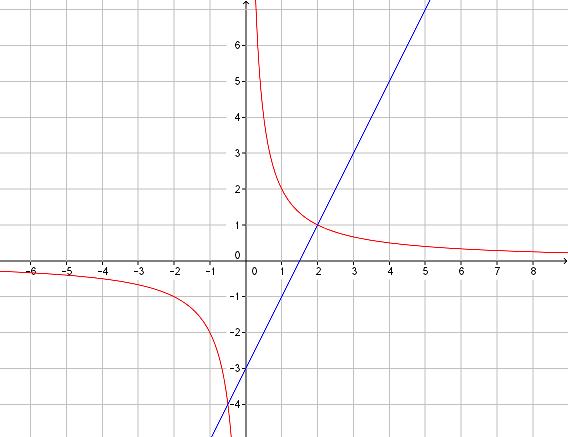 2nd - fct inverse - ex9