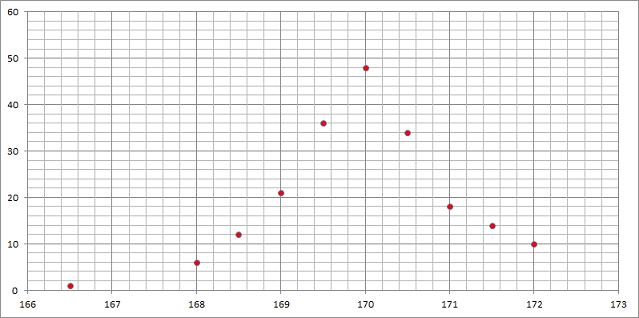 2nd-stat-ex1