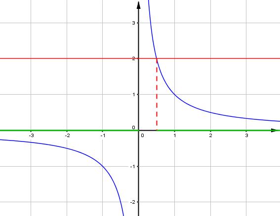 2nd - cours - fonctions de référence - fig7.1